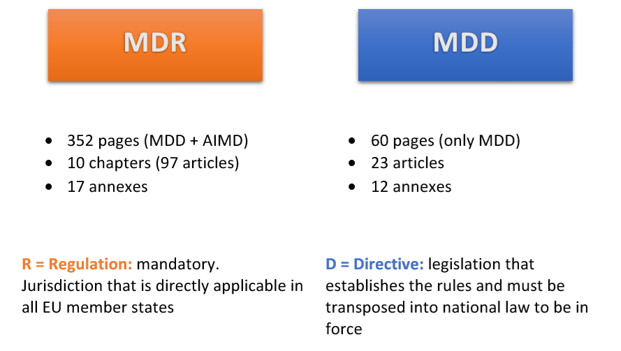 Transitioning from MDD to MDR: 6 Changes to Be Aware of